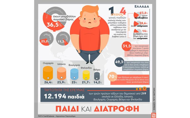 Infographic Paidiki Paxusarkia