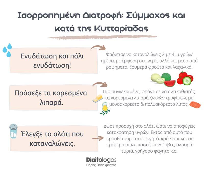 Papachristos Kyttaritida