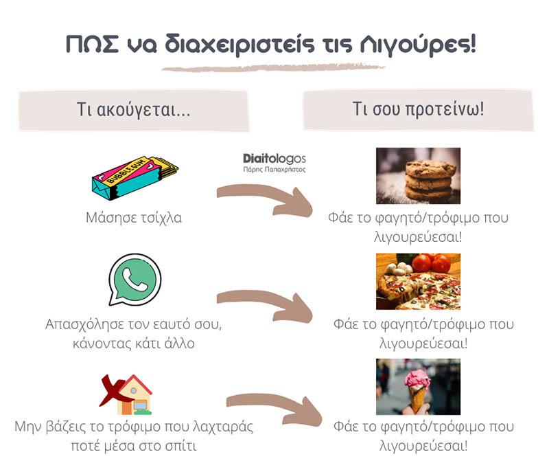 Ligoures Post Papachristos
